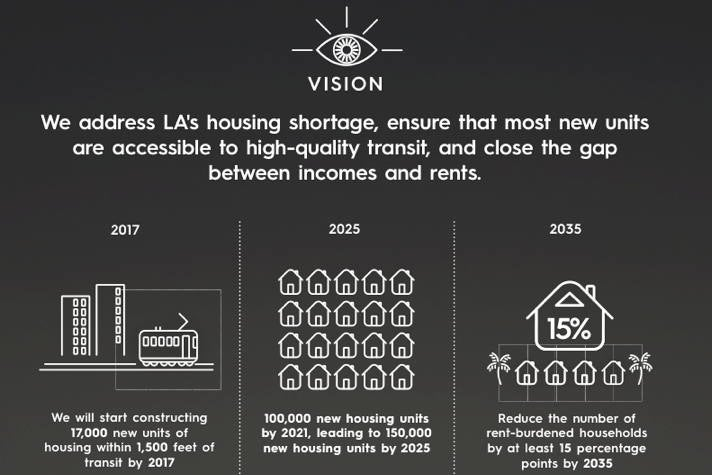 Housing & Development - Sustainable City pLAn